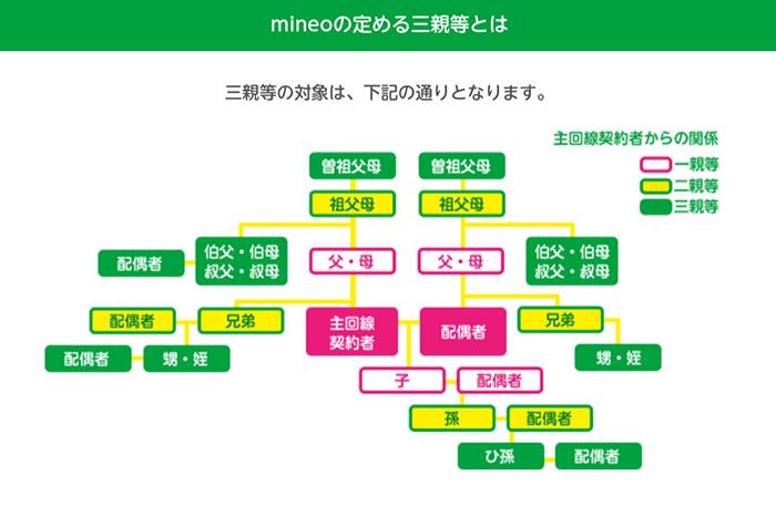 mineo「家族割引」