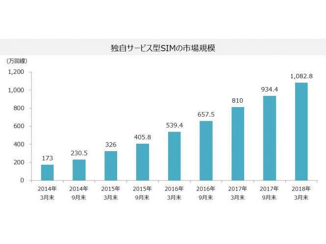 株式会社MM総研「国内MVNO市場規模の推移(2018年3月末) « ニュースリリース | 株式会社MM総研」