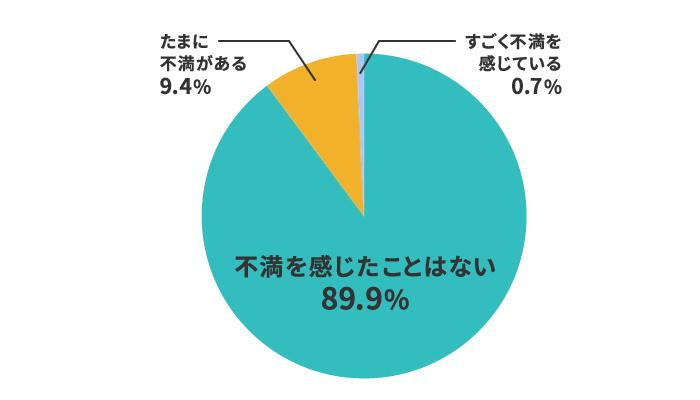 格安SIMの【料金】への満足度は90%