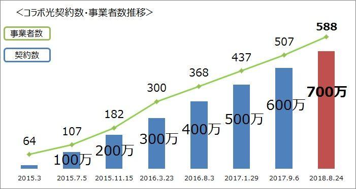 NTT東日本「「光コラボレーションモデル」における光アクセスサービスの700万契約突破について | お知らせ・報道発表 | 企業情報 | NTT東日本」