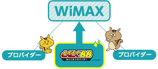 WiMAXを契約するなら「GMOとくとくBB」経由がオススメ