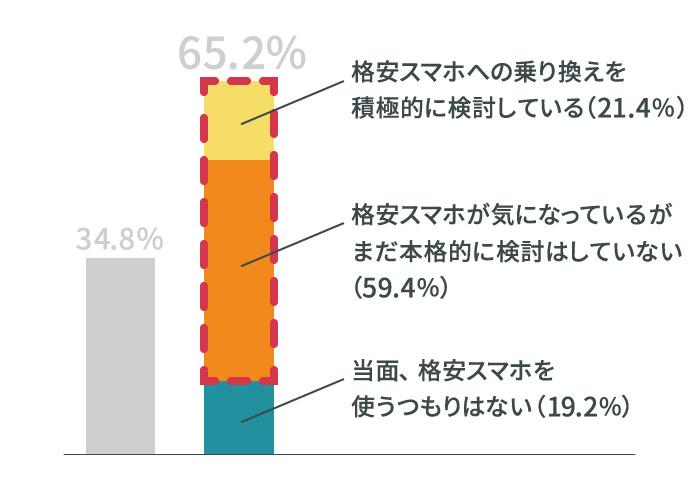 2割が積極的に検討中、6割は「興味はあるが検討はまだ」
