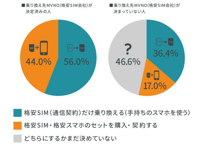 半数以上が手持ちのスマホは継続利用、格安SIMのみ契約予定