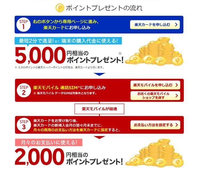 楽天モバイル公式キャンペーンポイント付与の流れ