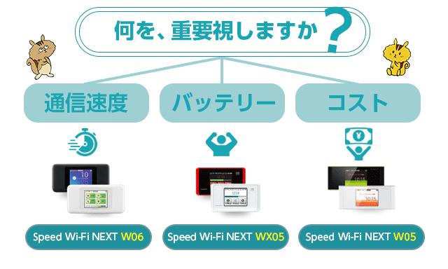 WiMAX機種の何を重要視するかで選ぶ機種は異なります。