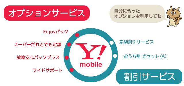 Y!mobile(ワイモバイル)のオプションと割引サービス
