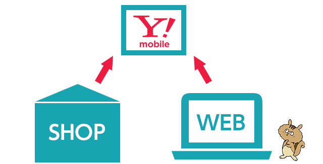 Y!mobile(ワイモバイル)の申込方法