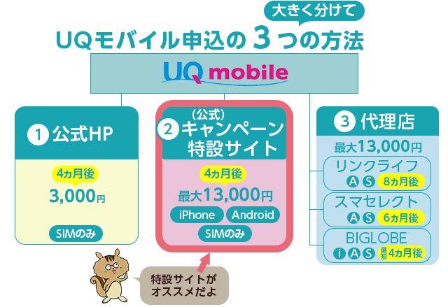UQモバイル3つの申込方法!キャッシュバック金額や使える機種の比較表