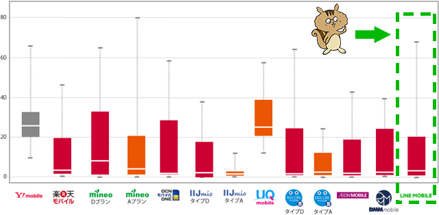 MMD研究所「2018年3月格安SIM・格安スマホ通信速度調査」