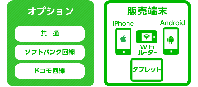 LINEモバイルのオプションと販売端末(iPhone・Android・WiFiルーター・タブレット)