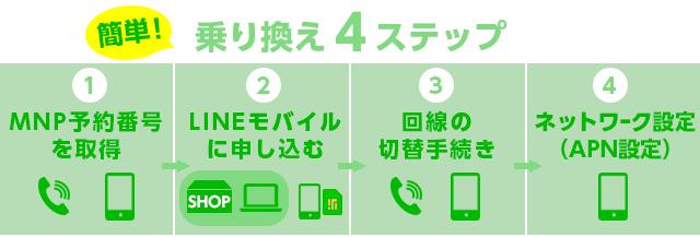 乗り換え手順→MNP予約番号を取得→LINEモバイルに申し込む→回線の切り替え手続き→ネットワーク設定(APN)
