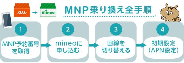 auからmineoへのMNP乗り換え全手順