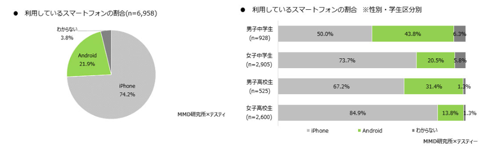 中高生が利用しているスマートフォンの割合、iPhoneが74.2%、Androidが21.9%、女子高校生は84.9%がiPhoneを利用|MMD研究所