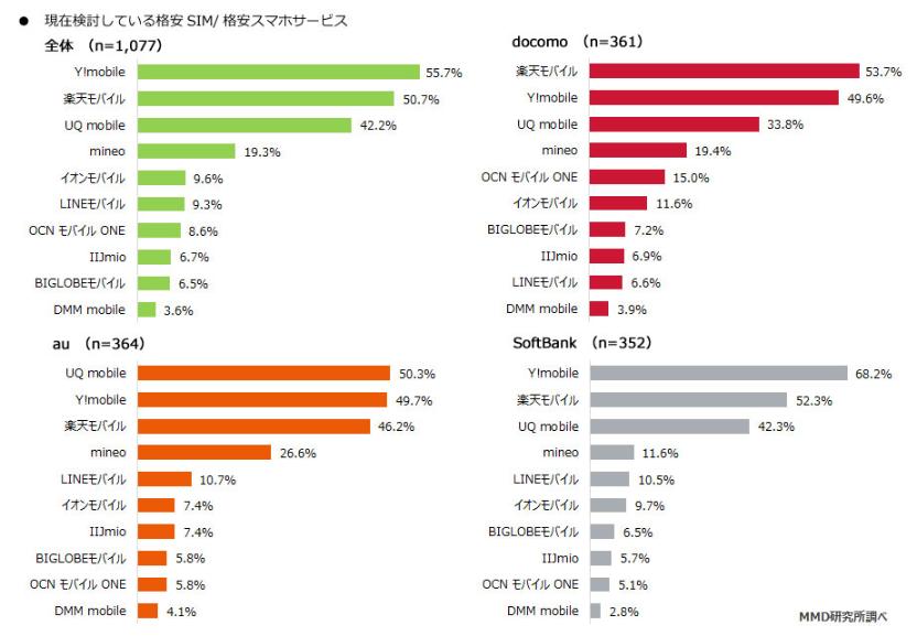 大手3キャリアユーザーが検討している格安SIMサービスTOP3は「Y!mobile、楽天モバイル、UQ mobile」