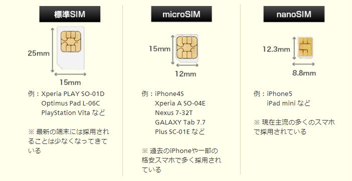 SIMとは?SIMフリー端末でSIMカードを利用する方法|OCNモバイルONE