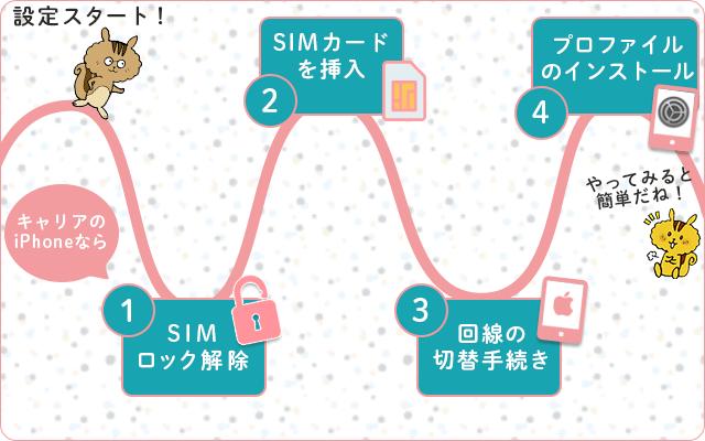 格安SIMへ乗り換えた時のiPhoneの設定手順