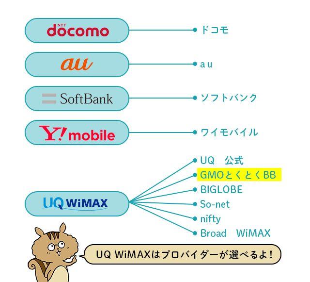 UQ WiMAXはプロバイダーが選べる