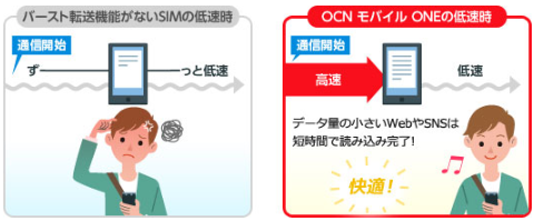 サービス紹介|OCNモバイルONE