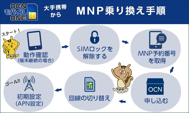 大手携帯キャリアからOCNモバイルONEへのMNP乗り換え完全マニュアル