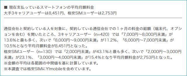 MMD研究所発表「キャリアと格安SIMスマホの月額料金」