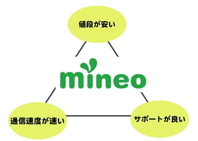 mineoが選ばれる理由「安い・速い・安心」