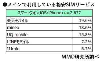 「2019年3月格安SIMサービスの利用動向調査」MMD研究所