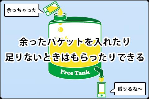 mineoのフリータンク