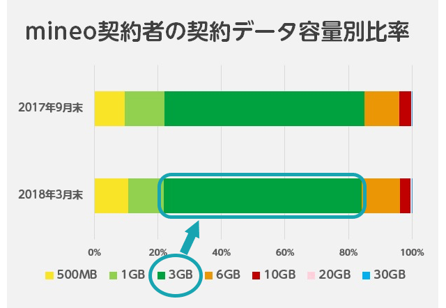 mineo 契約データ容量での比率