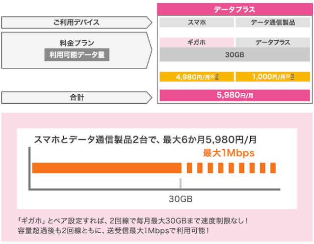 NTTドコモ「データ通信製品 料金プラン|料金・割引」