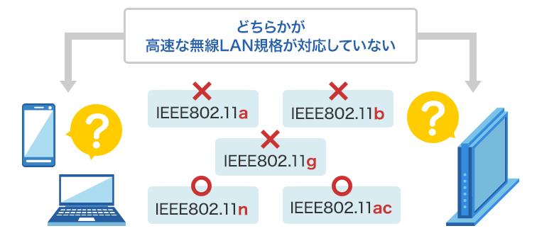無線LANについての確認ポイント(規格について)|速度が遅いと感じる|ドコモ光