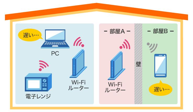 無線LANについての確認ポイント(環境について)|速度が遅いと感じる|ドコモ光
