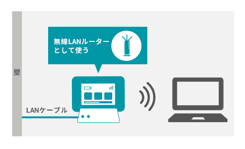ホテルなどのネット環境を使って無線LANルーターとして利用できる