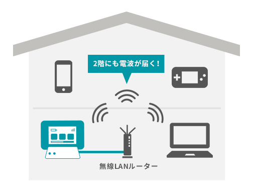 室内用の無線LANルーターを使った宅内の電波強化の方法