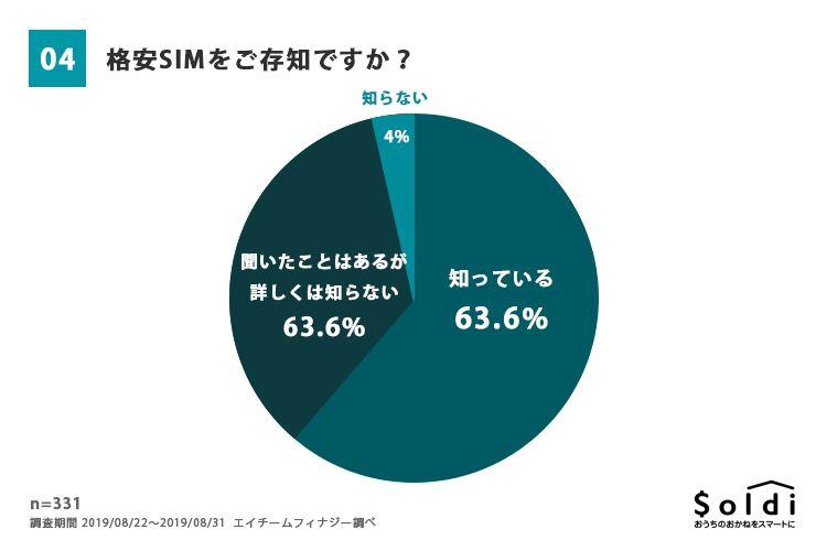 格安SIMの認知は全体の63.6%、詳しくは知らないが聞いたことがあるユーザーも含めると96.0%