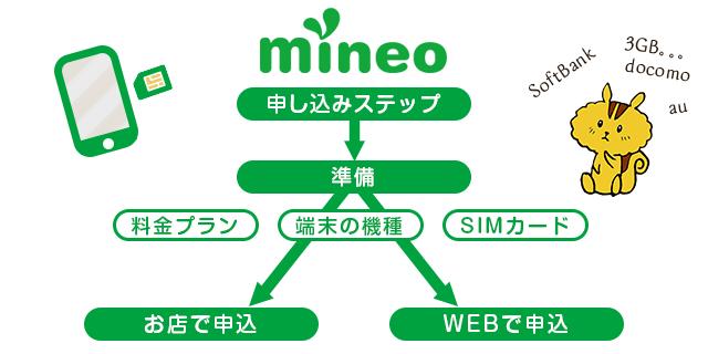 mineoの申し込みステップ