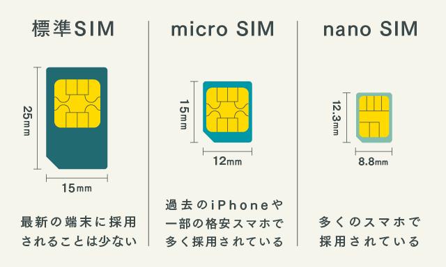 SIMサイズの説明画像(オリジナル)