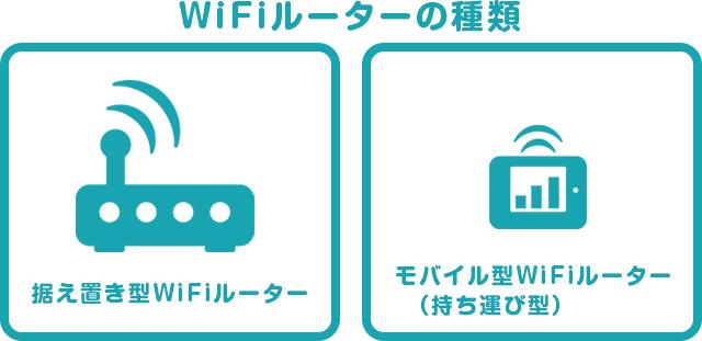 Wi-Fiルーターの種類