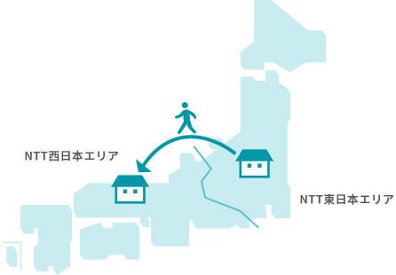 引っ越し先がNTT西日本エリアと東日本エリアをまたぐ場合のイメージ