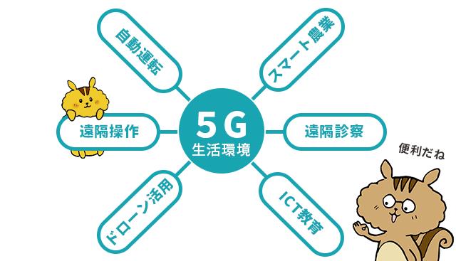 5Gのある未来はどう発展する?