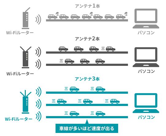 「値段の差」は「アンテナの差+伝送速度の差」=「つながりやすさの差」