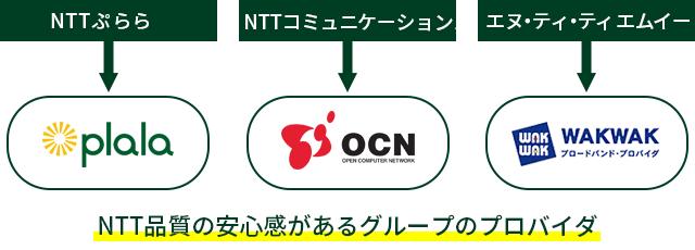 NTTグループのプロバイダ