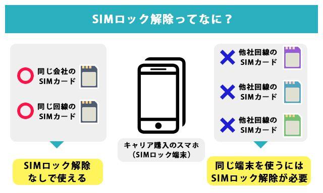 SIMロック解除がなぜ必要なのか?