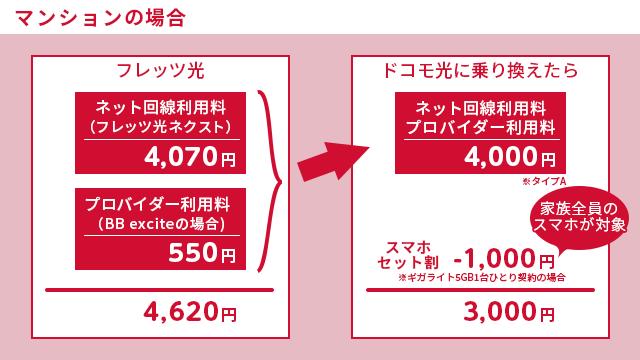 集合住宅の場合 フレッツ光からドコモ光に乗り換えると1620円毎月お得に!