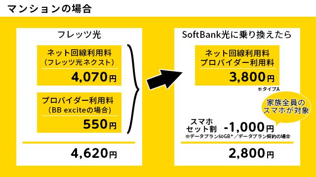 マンションの場合 フレッツ光からソフトバンク光に乗り換えると1820円毎月お得に!