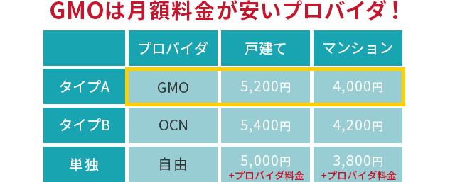 GMOとくとくBBが月額料金が安いプロバイダー
