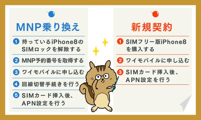 ワイモバイルでiPhone8を使う方法