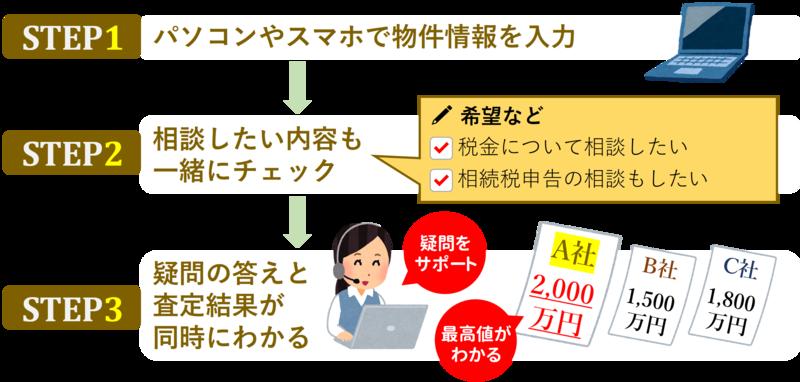 ステップ_税金