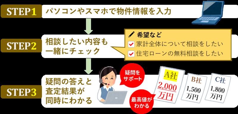 ステップ_資金運用