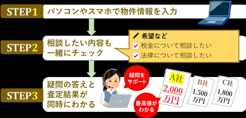 ステップ_財産整理