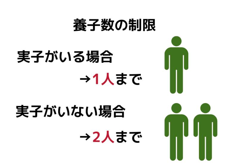 養子数の制限